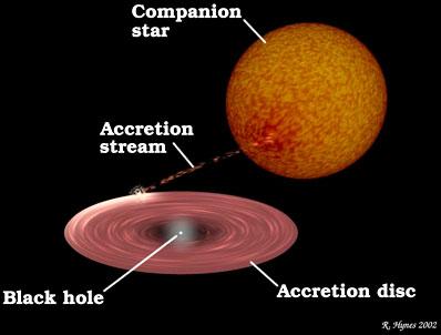 Cicha gwiazdowa czarna dziura