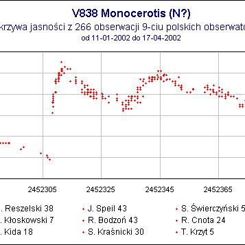Krzywa jasności V 838 Monocerotis