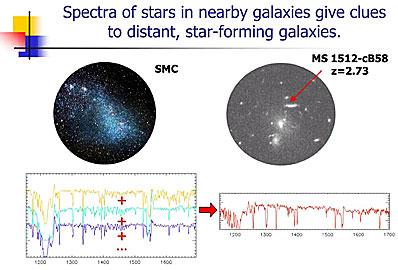 Porównywanie widm bliskich i odległych galaktyk