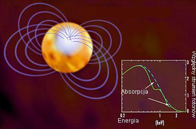 Wpływ grawitacyjny gwiazdy na widmo