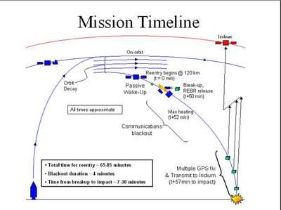 Schemat deorbitacji pojazdu kosmicznego