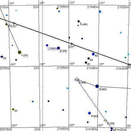 Położenie Urana 21 sierpnia 2002 roku