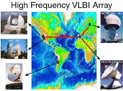 Schemat ideowy radioteleskopu VLBI