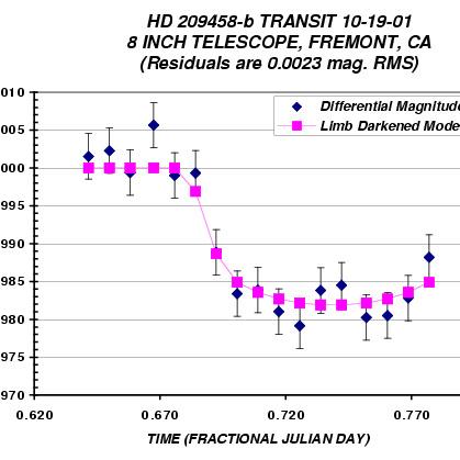 Tranzyt planety HD209458