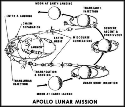 Schemat misji Apollo