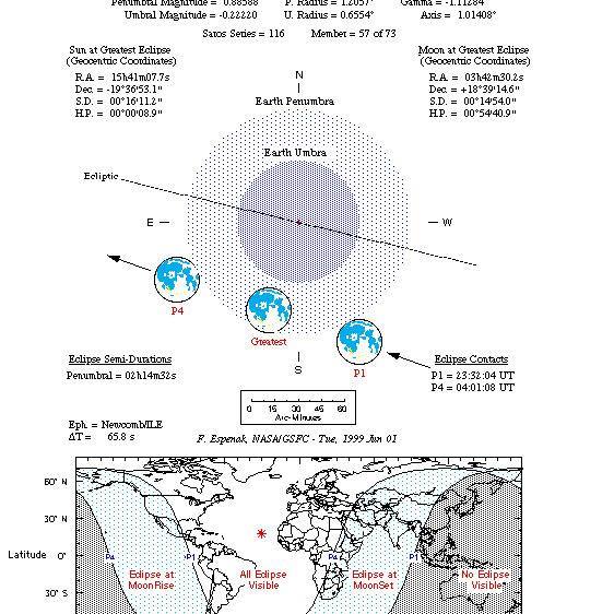 Półcieniowe zaćmienie Księżyca 20 listopada 2002 roku