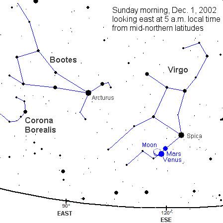 Planety na porannym niebie 1 grudnia 2002 roku