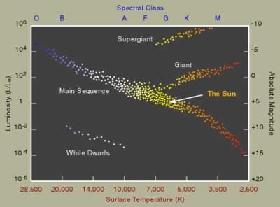 Diagram Hertzsprunga-Russela