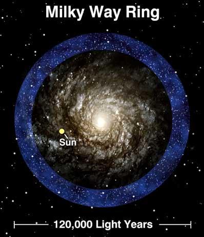 Pierścień gwiazd wokół Drogi Mlecznej