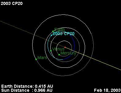 Orbita planetoidy 2003 CP20