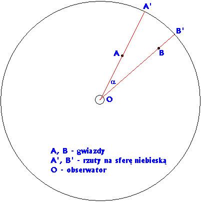 Rzutowanie gwiazd na sferę niebieską