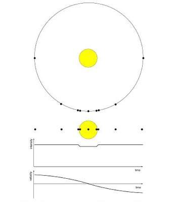 Planeta przechodząca natle gwiazdy - schemat