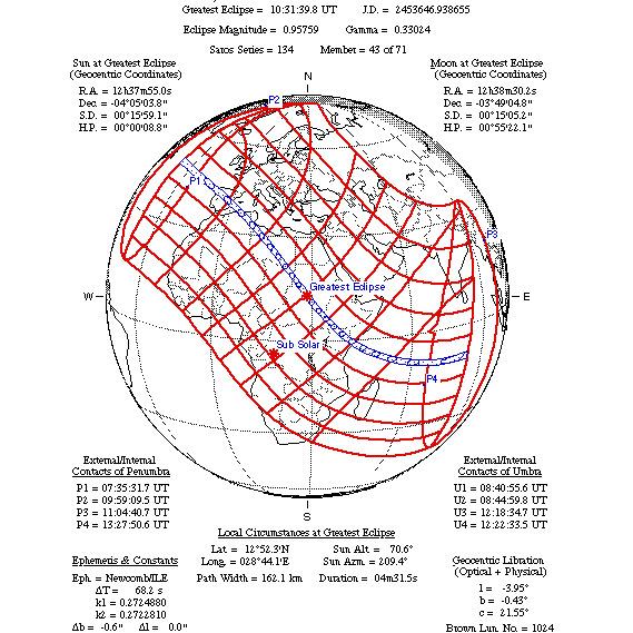 Obrączkowe zaćmienie Słońca, 3 października 2005