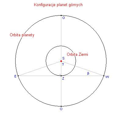 Konfiguracje planet górnych