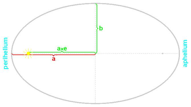 Parametry elipsy