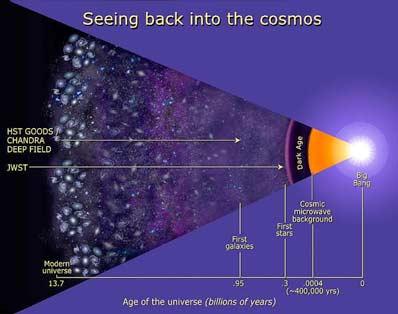 Chandra i HST patrzą w przeszłość