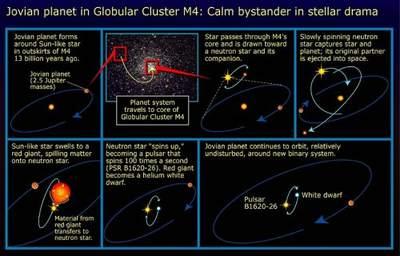 Historia planety zM4