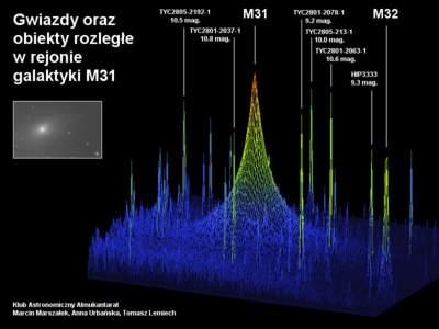 Jądra M31 iM32