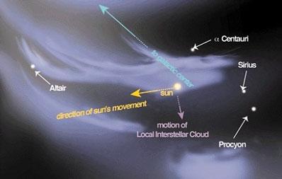 Słońce w Lokalnym Obłoku Międzygwiezdnym