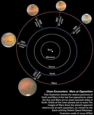 Mars wczasie pięciu opozycji