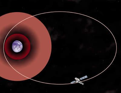 Orbita Chandry