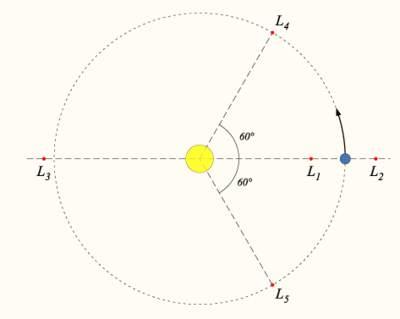 Położenie punktów Lagrange