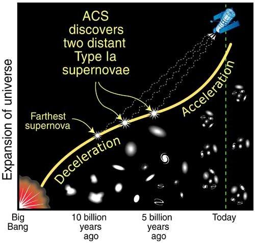 Tempo ekspansji Wszechświata
