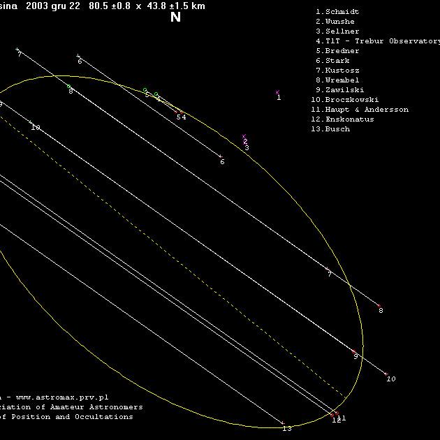 Obserwacje zakrycia planetoidalnego, 22 grudnia 2003