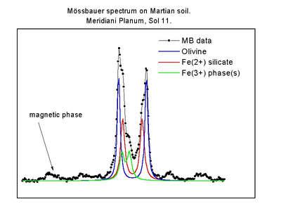 Spektrum gleby marsjańskiej