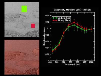 Spektrum gleby wśladach popoduszkach