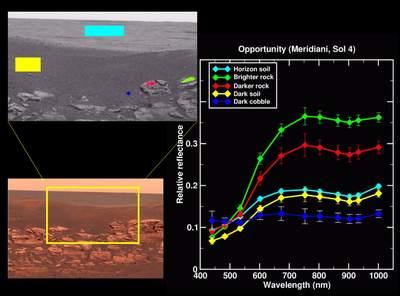 Spektrum gleby zróżnych rejonów krateru