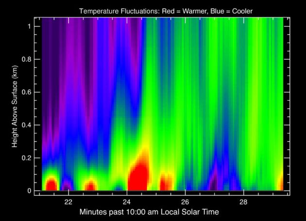 Rozkład temperatur na Marsie