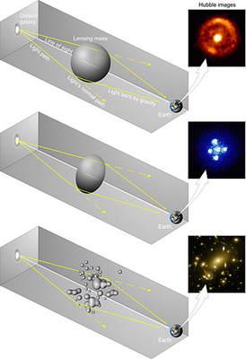 Działanie soczewki grawitacyjnej