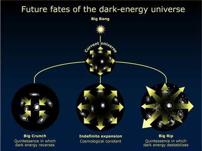 Przyszłość Wszechświata