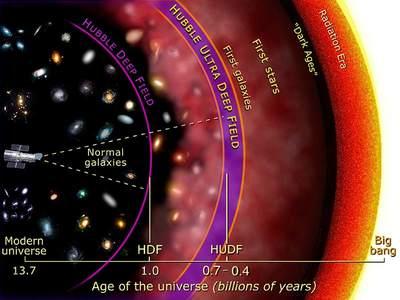 Położenie Ultragłębokiego Pola Hubble'a