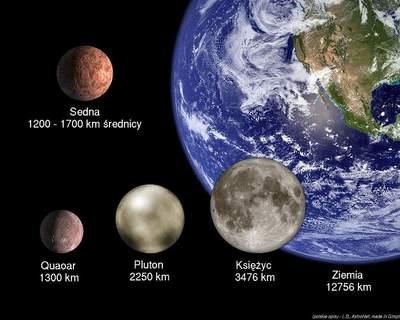 Porównanie wielkości planetoid Sedna iQuaoar, Plutona, Księżyca iZiemi