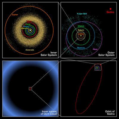 Orbita Sedny iinnych ciał Układu Słonecznego