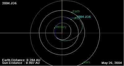 Orbita 2004 JG6
