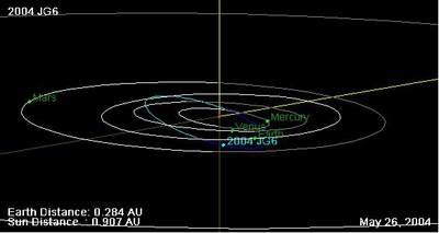 Orbita 2004 JG6 (II)