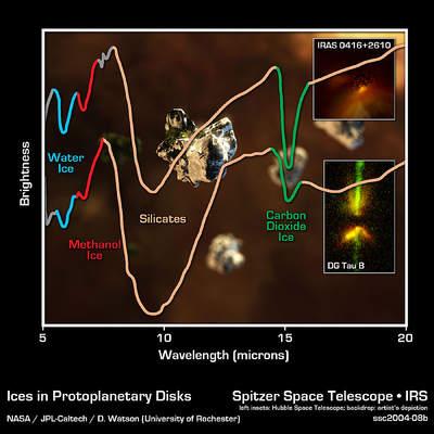 Wykres składu dysków protoplanetarnych ze Spitzera