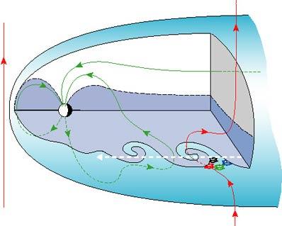 Trójwymiarowy przekrój magnetosfery