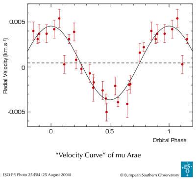 Miu Arae - sygnał nowo odkrytej planety