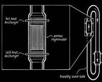 Generator termoakustyczny