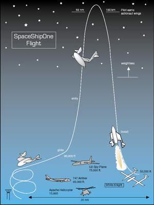 Schemat lotu SpaceShipOne