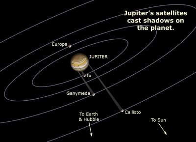 Układ Jowisza 28 marca 2004