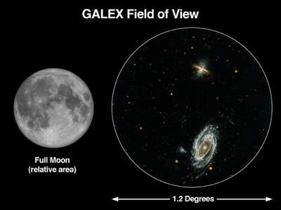 Pole widzenia Galaxy Evolution Explorer