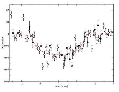 Przejście planety pozasłonecznej przed tarczą gwiazdy HD 209458