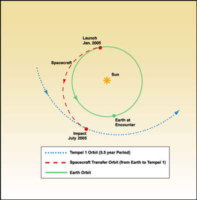 Trajektoria statku Deep Impact