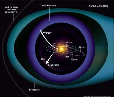 Sondy Voyager oddalają się odSłońca