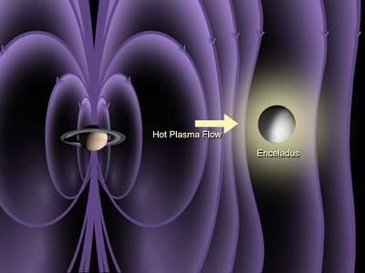 Pole magnetyczne wokolicy Enceladusa